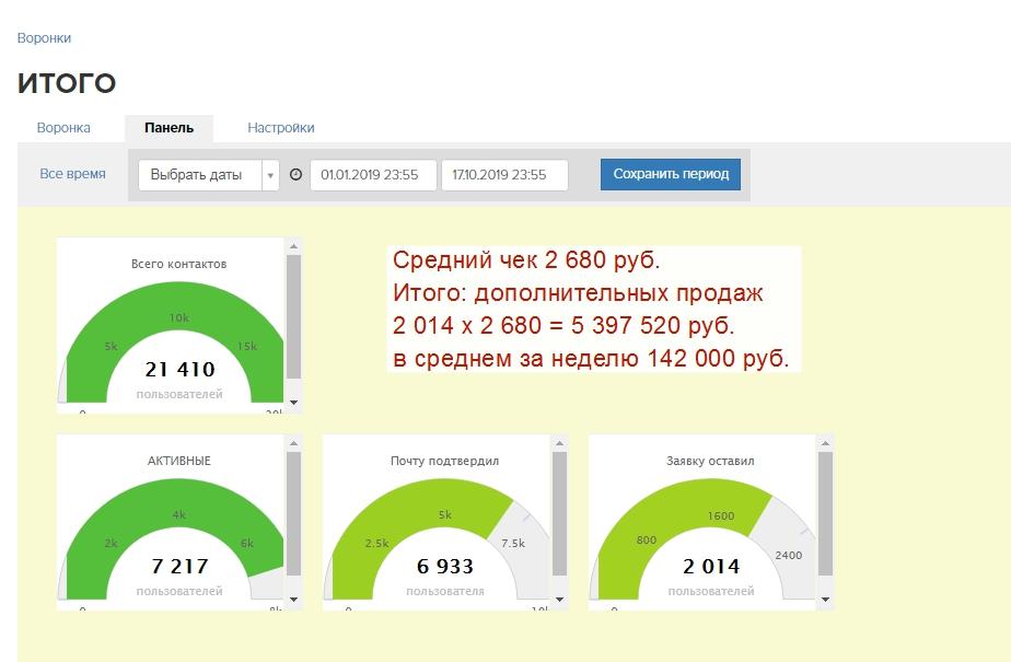 5 миллионов рублей — дополнительные продажи через автоворонку